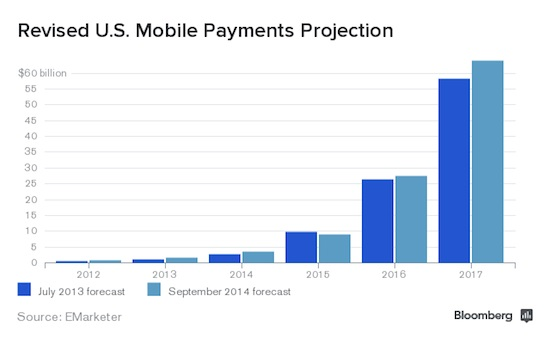 us_mobile_payments_projection2_large